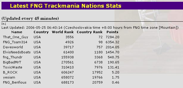 24 May 2006 - FNG TrackMania Scores